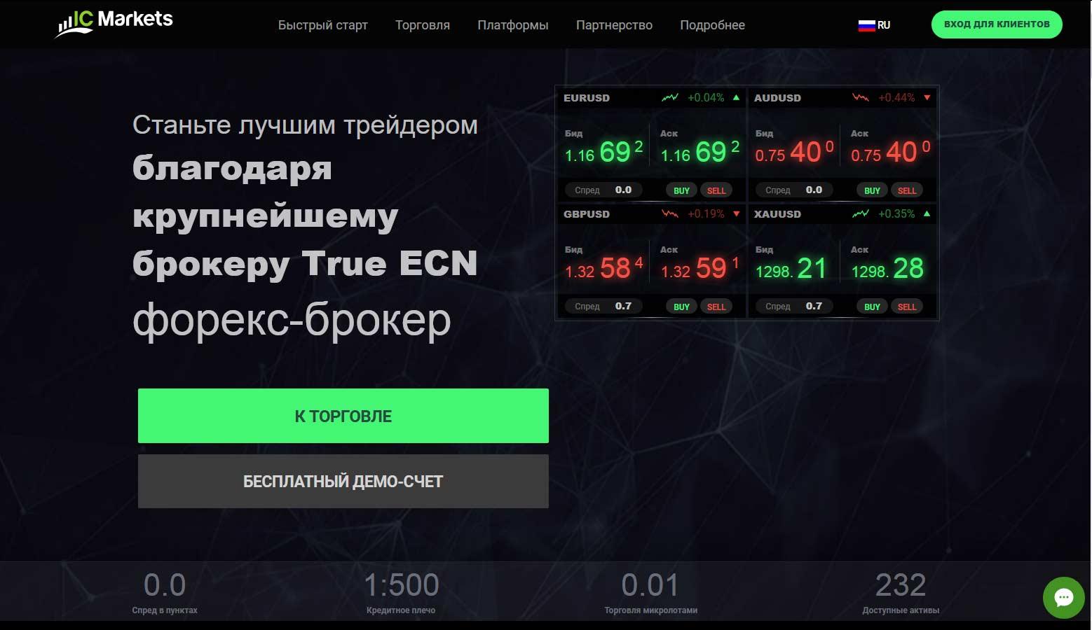 ic markets официальный сайт