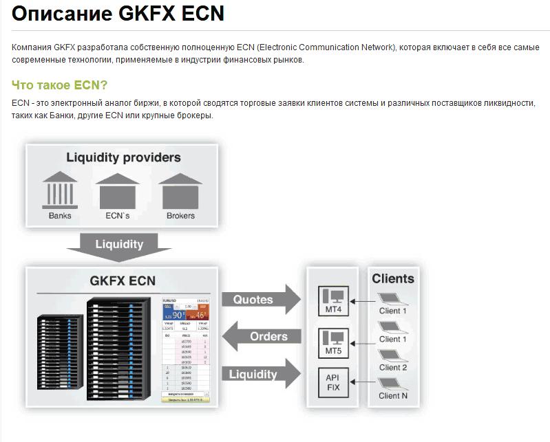 межбанковская ликвидность gkfx
